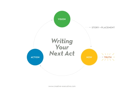 writing your next act